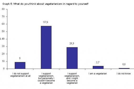 Public survey - vegetarianism eng